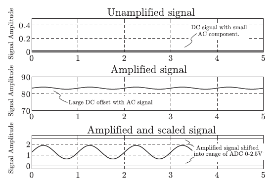 Figure 18: Process of signal amplification and windowing