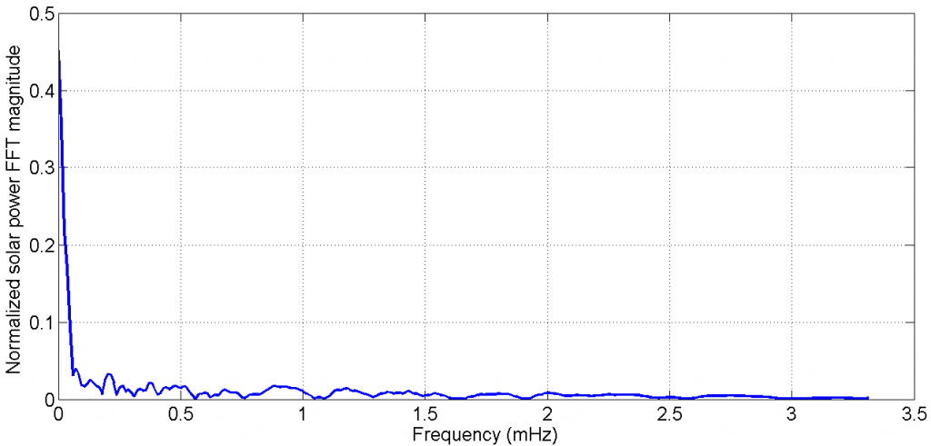 Figure 14: Normalized solar panel power for 24 hours for a typical summer day