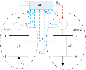 Figure 29: Measurement and command communication in AGC