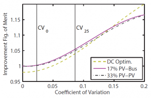 Figure 16: IFoM versus CV for dc optimizers, 7%-rated PV-to-bus converters, and 33%-rate PV-to-PV converters