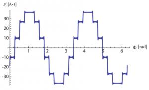 Figure 1: (a) Total air-gap MMF waveform