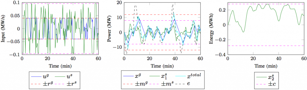 Figure 28: Numerical time series from simulation studies