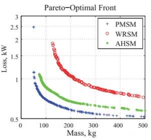 Figure 2: Pareto-optimal fronts