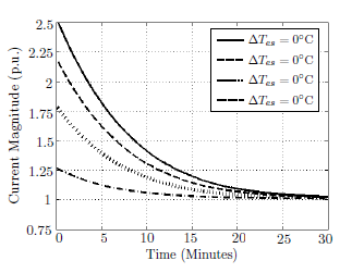 Figure 5: Maximum per-unit permissible currents while the hot spot temperature is kept constant at the limit value for various initial end-space temperatures