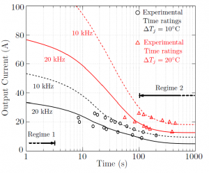 Figure 7: Experimental validations and the impact of reduced switching frequency on time ratings