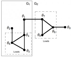 Figure 23: Example of a microgrid with 3 inverters and 6 loads