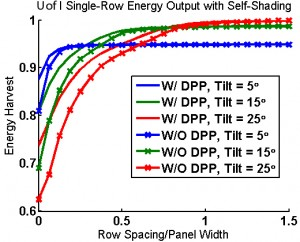 Figure 17: Annual energy output of a single row experiencing self-shading; the tilt an- gle of the row is color-coded and results for rows with and without DPP are shown