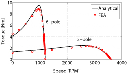 Figure 1: Comparison of torque vs. speed profiles in dual 2-pole/6-pole operation with 18 inverter inputs