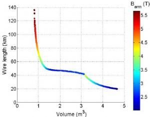 Figure 14: Pareto-optimal front