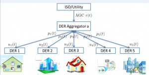 Figure 32: Distributed energy resources coordination structure