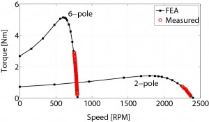 Figure 3:  Comparison of FEA and measured torque vs. speed profile for 2-pole and 6-pole operation
