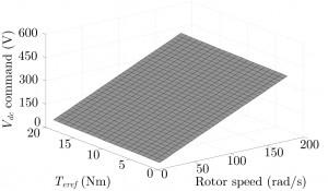 Fig. 1. (a) Optimal dc link voltage command