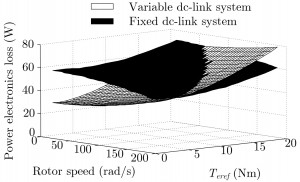 (b) Comparison of losses in fixed and variable dc-link systems.
