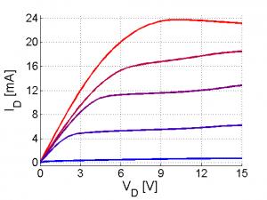 Figure 2. Room Temperature I-V curves Vg = 0 to -8V