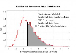 Figure 1 Distribution of modeled breakeven price per watt for residential solar panel installations in the continental U.S.  With a Q1 2015 average residential installation price per watt of $3.48, it is expected that over 50% of residential installations installed today will bring positive return on investment for their owner.