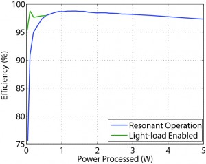 Figure 2: Efficiency improvement using light-load operation for well-matched loads