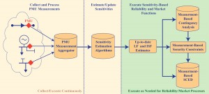 Figure 1: PMU-based power system sensitivities used to reformulate model-based power balance and network flow constraints