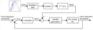 Figure 36: Block diagrams of HVAC adjustment for dynamic thermal storage