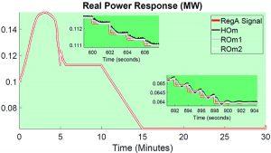 Olaoluwapo Ajala signal response of wind turbine generator system RegA
