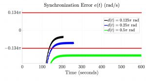 Olaoluwapo Ajala Fig2 Figure 2: Synchronization error relative to bounds provided by IEEE standards