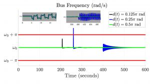 Olaoluwapo Ajala Fig3 Figure 3: Bus frequency relative to bounds provided by IEEE standards