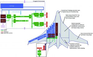 NASA Backs Development of Cryogenic Hydrogen System to Power All-Electric Aircraft - CHEETA
