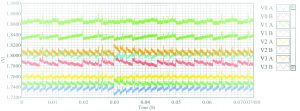 Dipanjan Das Figure 22: Peak efficiency of over 90% while maintaining 10% voltage regulation at 1.8V