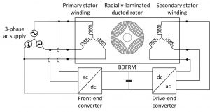 Shivang Fig13 Figure 13: Architecture of a brushless doubly-fed reluctance machine drive. The primary stator is connected to the ac supply directly, whereas the secondary stator is connected to the same ac supply via fractionally rated power converters.