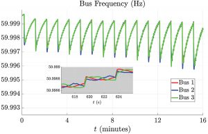 bus frequency response with microgrids attached to main grid