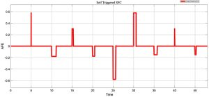 Self-triggered centralized SFC in a Matlab Simulink environment