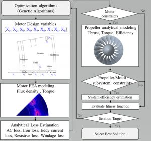 Motor weight and system efficiency optimization chart