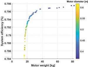Analysis plot of motor weight vs. system efficiency