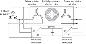 BDFRM drive architecture