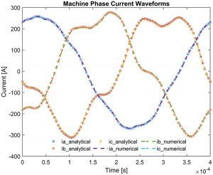 Agreement between current waveforms from reconstructeed analytical spectral analysis and those from the numerical simulation
